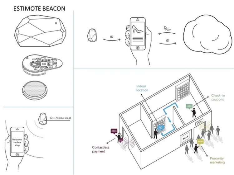 ibeacon visual engineering