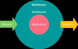 middleware workshop visual engineering