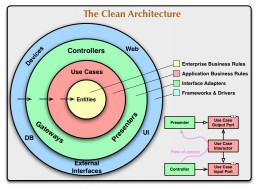 Clean Architecture uncle bob visual engineering