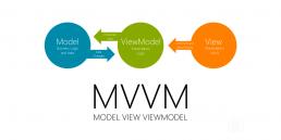 Model View ViewModel blog visual engineering