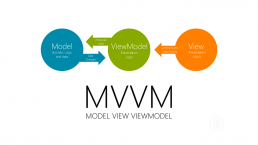 Model View ViewModel blog visual engineering