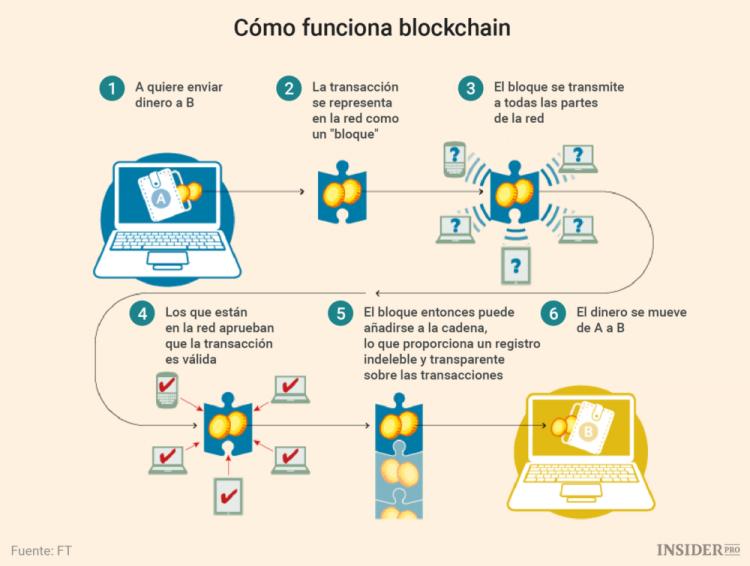 blockchain visual engineering