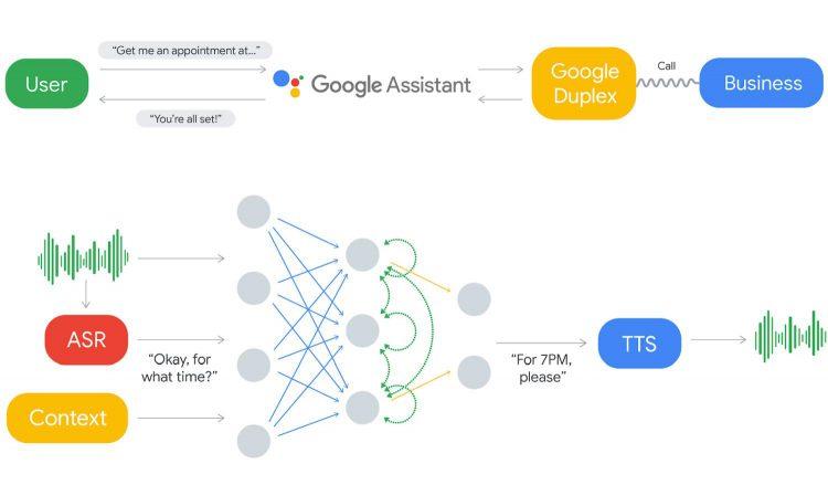 google duplex google assistant visual engineering